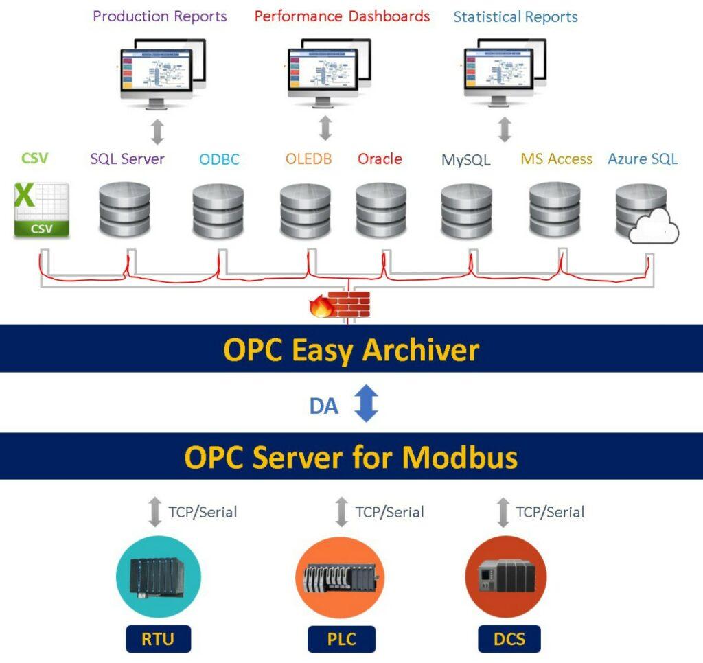 transfer plc/rtu data into databases