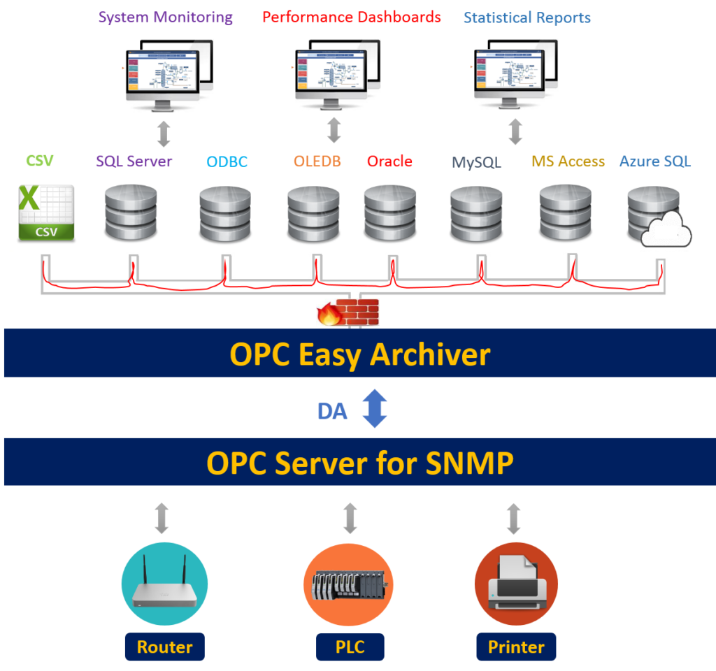 Combine OPC Easy Archiver with OPC Server for SNMP