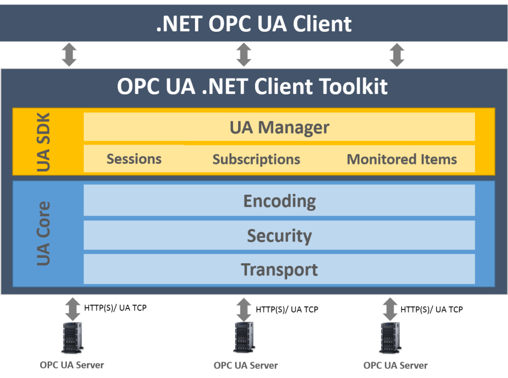 Integration Objects OPC UA Client Toolkit