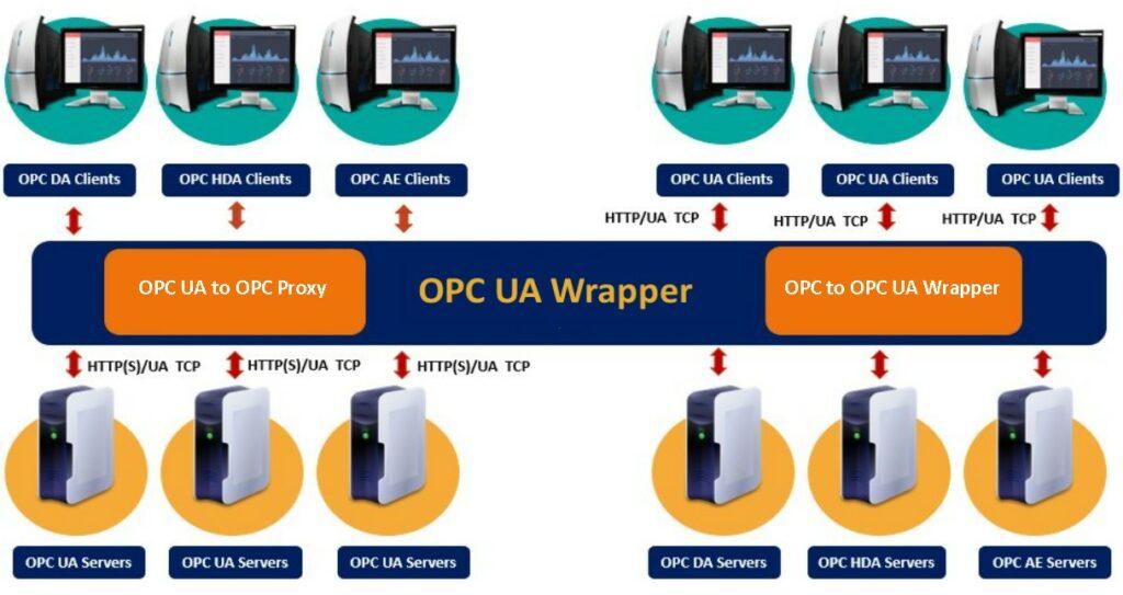 Integration Objects OPC UA Wrapper Latest version